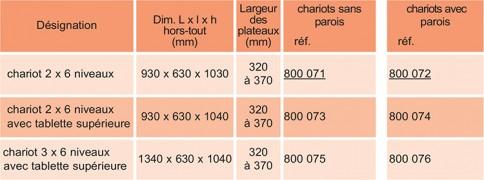 Chariot inox 6 niveaux