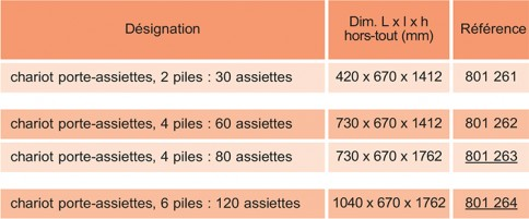 Dimensions chariot inox porte-assiettes garnies